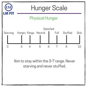 Hunger Scale info